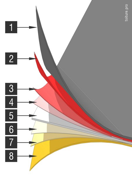 Les différentes couches d'un bac acier galvanisé et prélaqué.